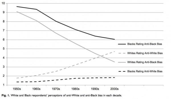 perceptions of bias