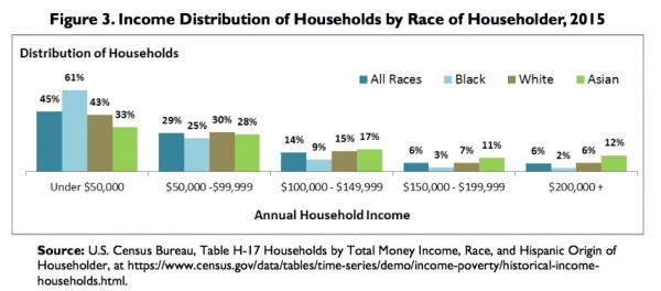 Income Distribution of Households