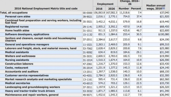 National Employment Matrix title and code