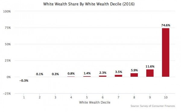White Wealth Share by White Wealth Decile